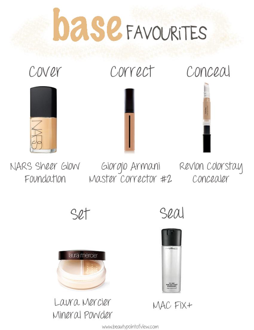 All Makeup S Names Saubhaya